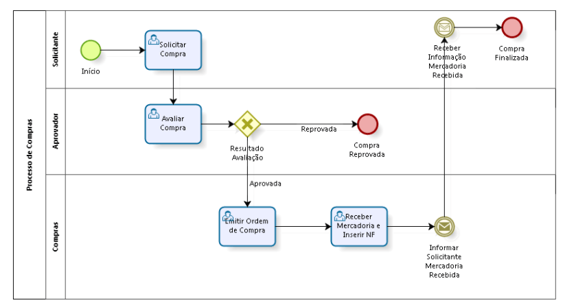 BPMN - Notação e Modelo de Processo de Negócios