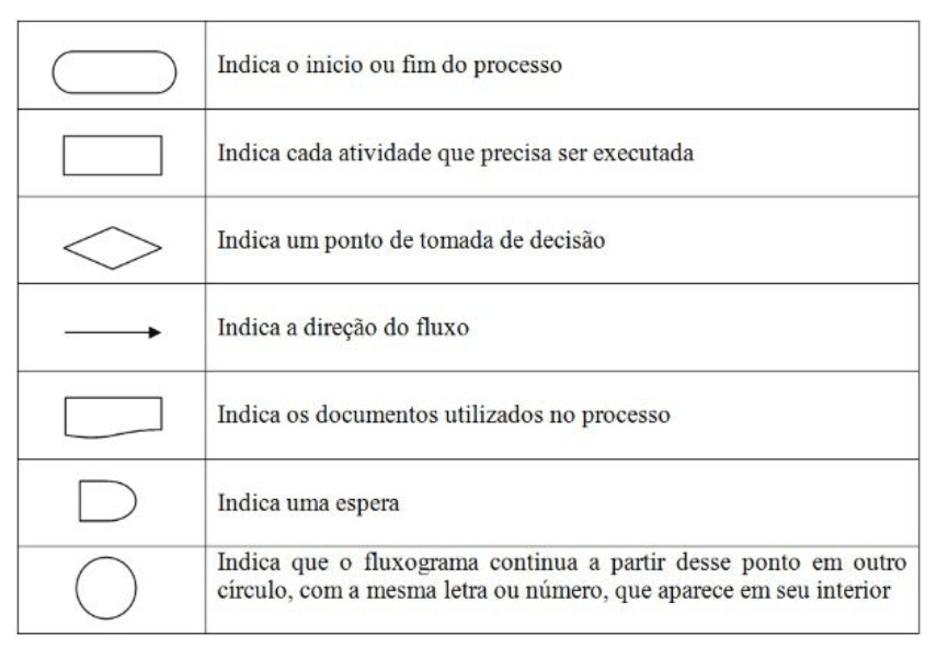Modelo 01 - Tipos de Fluxograma de Processos